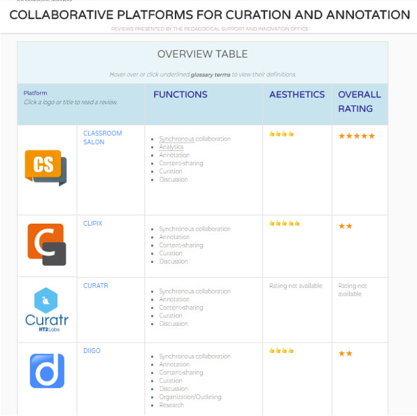 Figure 3: Screen capture from our website sharing reviews of sixteen platforms