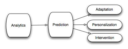 Figure 2: Learning Analytics in Education (Siemens, 2010)